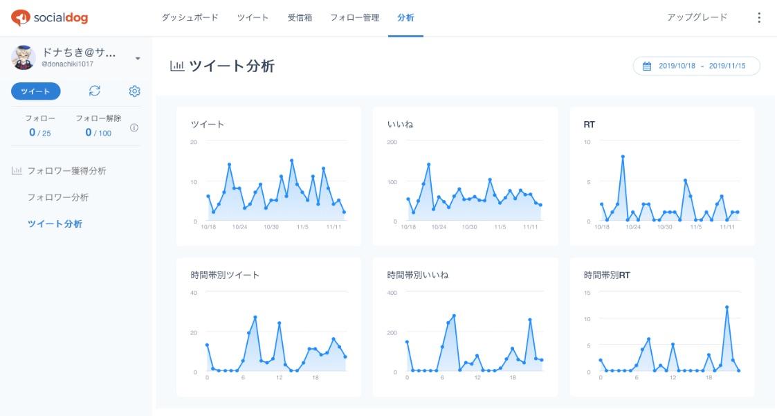 SocialDogの使い方|Twitterのフォロワーを増やしたい方にオススメ|ツイート分析