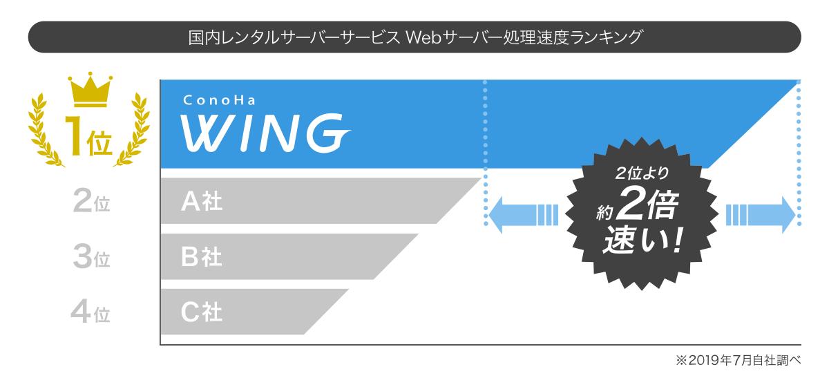【初心者向け】WordPressブログにおすすめのレンタルサーバー【厳選】|ConoHa WING 2