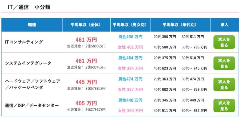 DMM WEBCAMPの料金は高い?【最大56万円のキャッシュバックが最強】| エンジニアの平均年収は高い