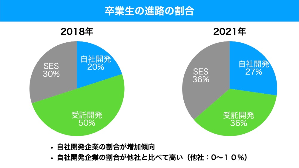 DMM WEBCAMP卒業生の就職先企業の割合