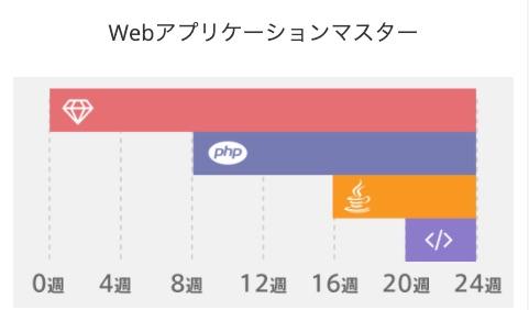 Webアプリケーション開発エンジニア