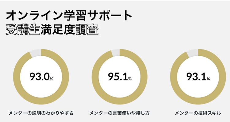 DMM WEBCAMPのメンターの評判は?