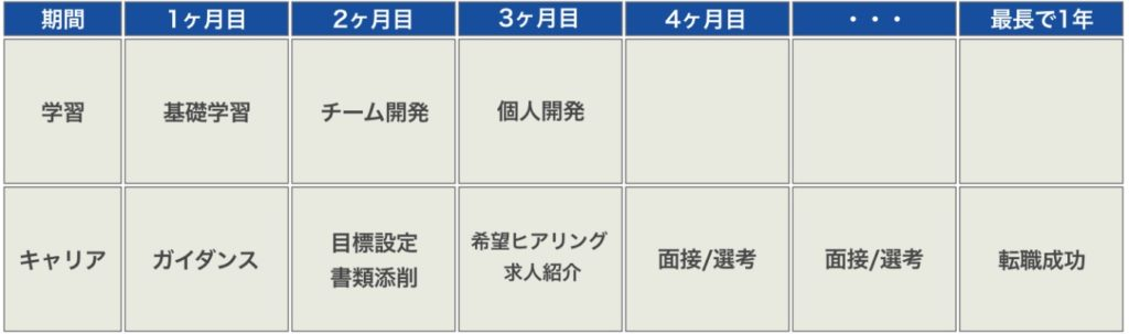 DMM WEBCAMP COMMIT 短期集中コースのスケジュール
