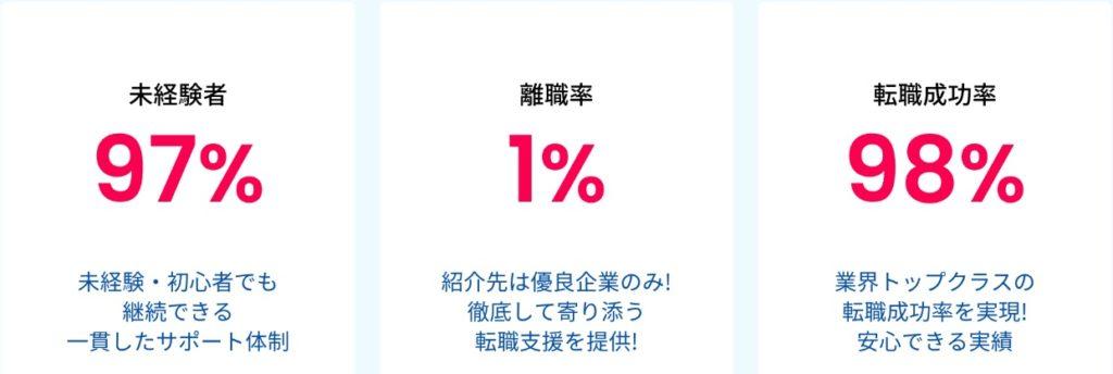 【注目】DMM WEBCAMP COMMITの転職実績が神