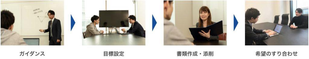 【注目】DMM WEBCAMP COMMITの転職実績が神|キャリアカリキュラムの流れ