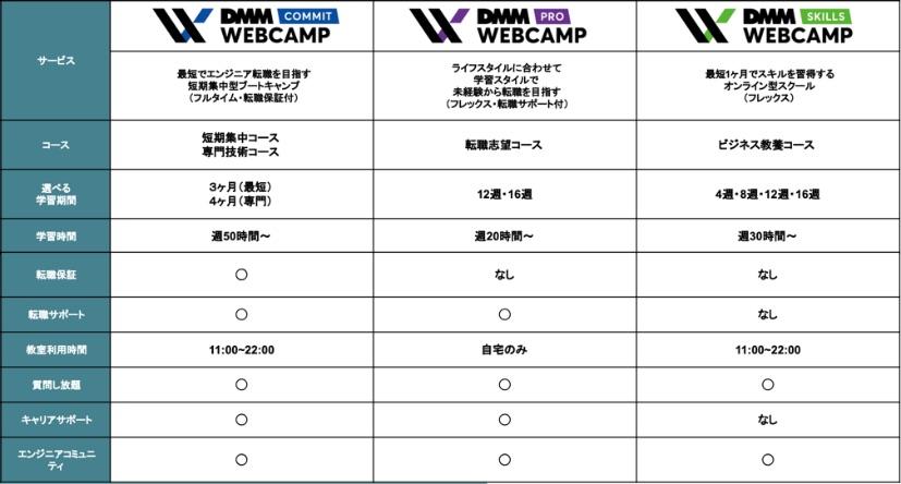 DMM WEBCAMPのコースは全部で3種類【違いを解説】